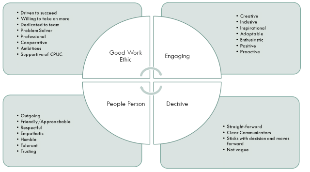 characteristics of thinking performer Understanding your communication style we form an impression of others by observing their behavior project to others are some of the characteristics of a personal communication a communication style is a way of thinking and behaving.